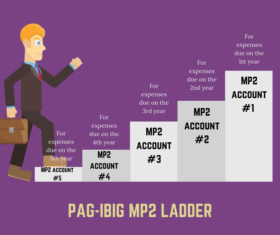 MP2-LADDER
