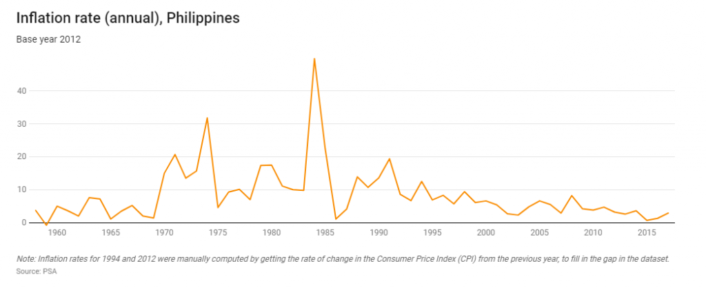 Annual Inflation rate 1958 - 2017