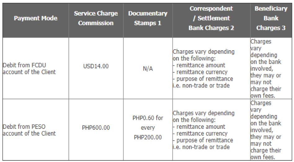 BPI Wire Transfer Fees