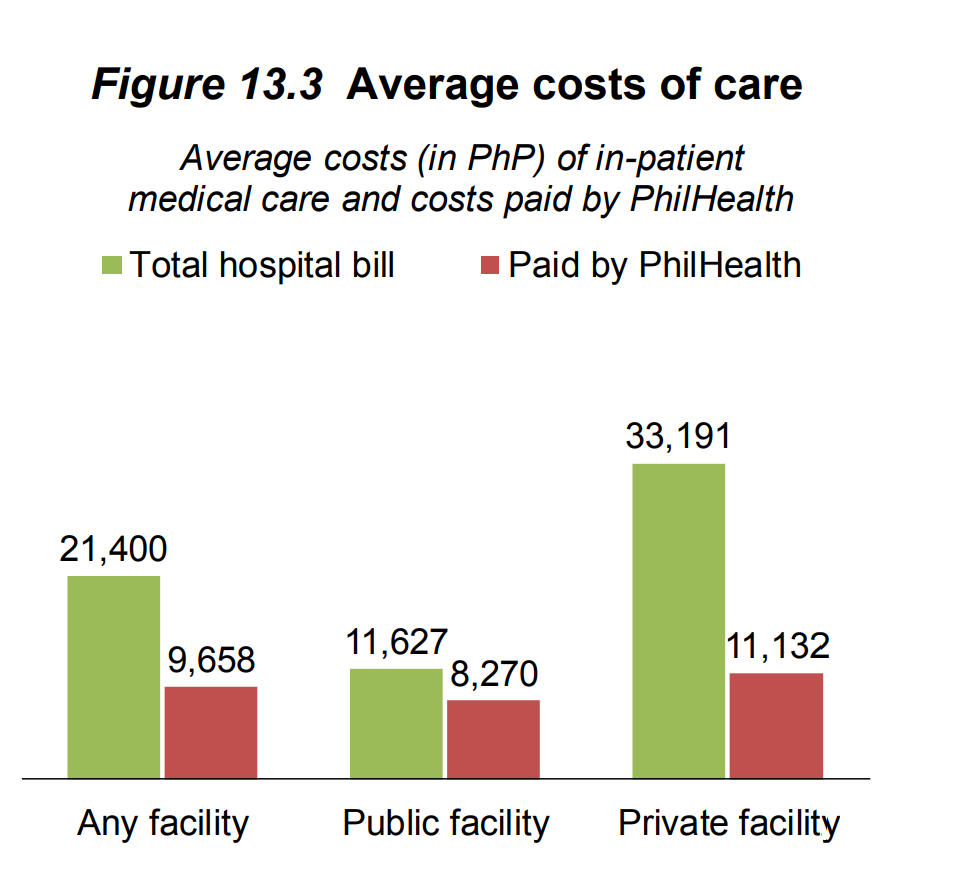 Average cost of care_Philippines