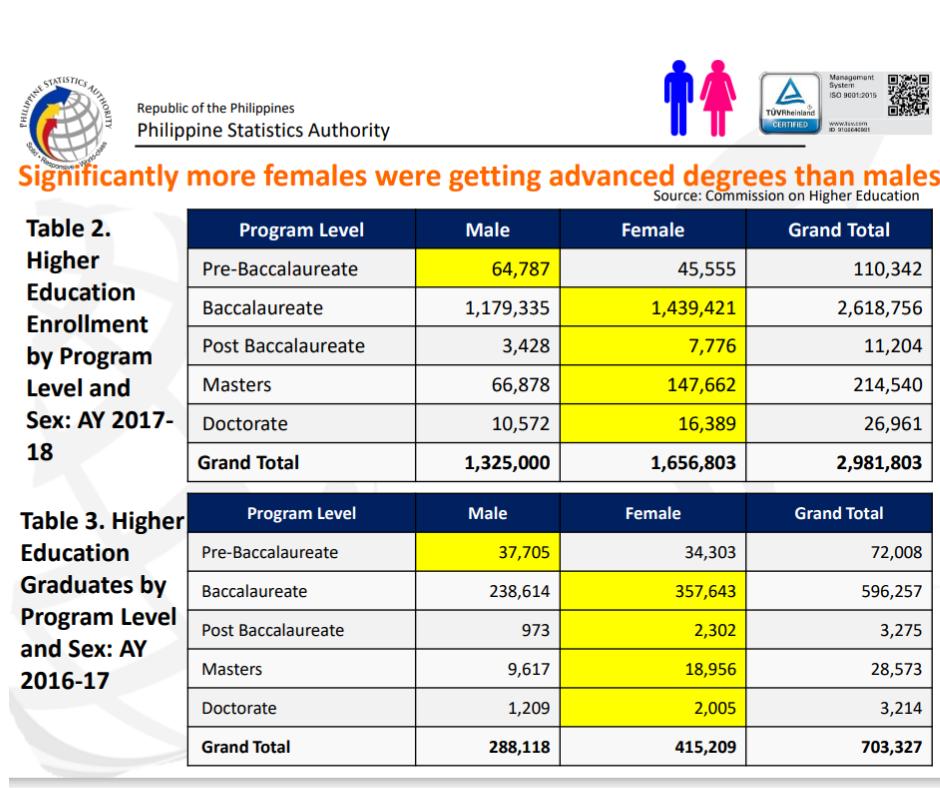 Filipinos in higher education