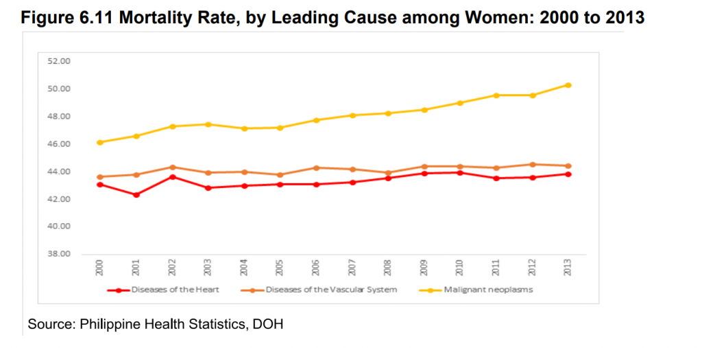 mortality rate women_Philippines